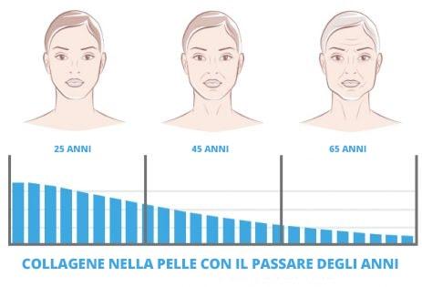 Il collagene per la pelle