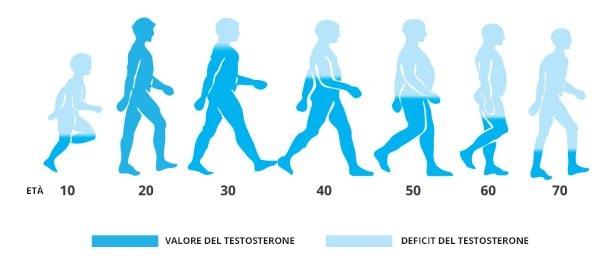 Il tuo corpo, con il passare degli anni, produce sempre meno testosterone