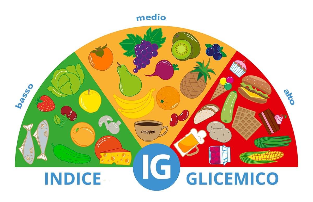 alimenti con indice glicemico